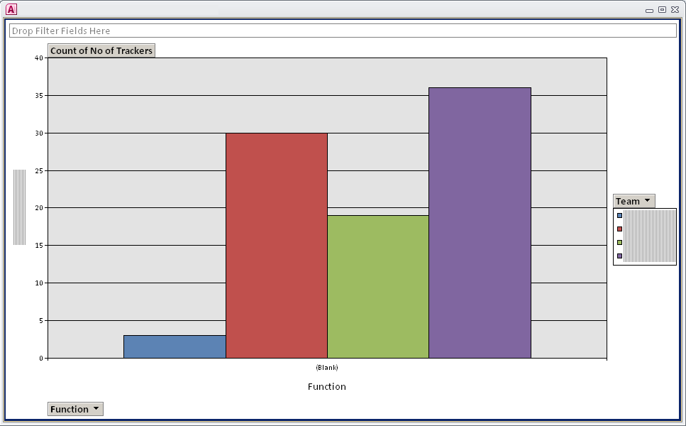 Screenshot of an Access Database Bar Chart