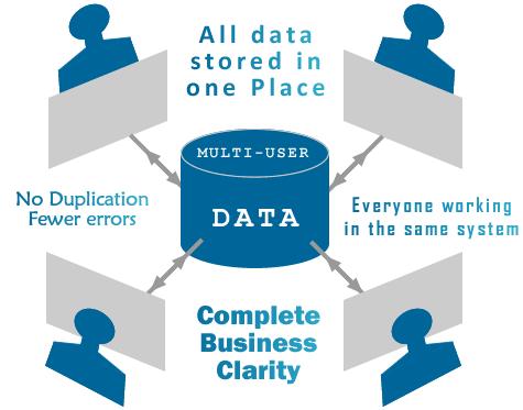 A Multi User Access Database setup