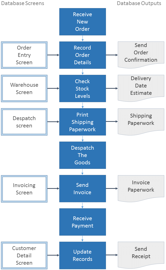 flow diagram of a sales order process with database screens and outputs