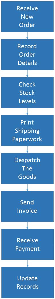 flow diagram of a sales order process