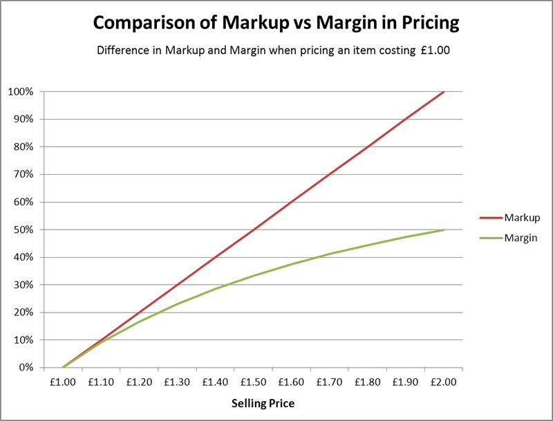markup and margin how to take the stress out of pricing