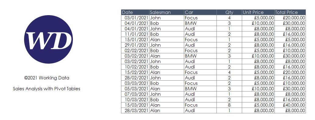 Screenshot of sales data waiting to be analysed