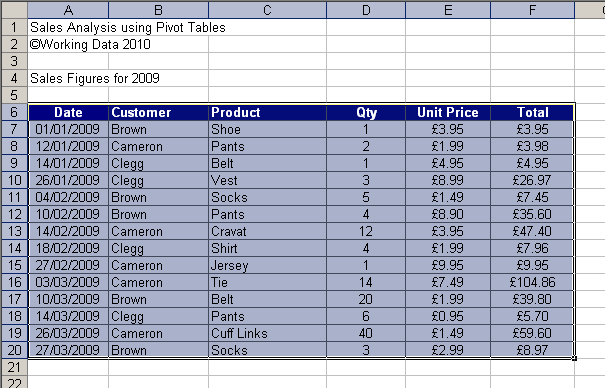 how to analyse sales using pivot tables working data