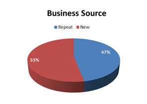 business-source-repeat-vs-new