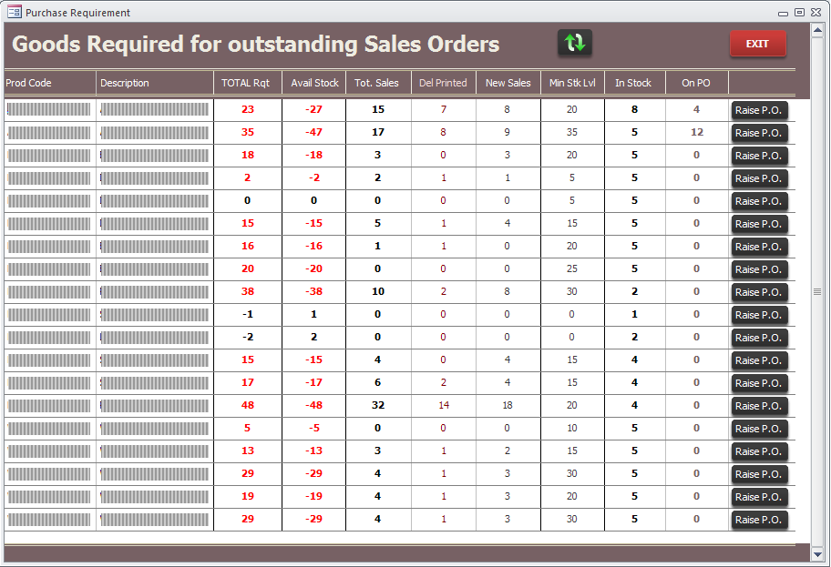 Screenshot showing the goods required for outstanding sales orders