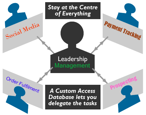 A diagram showing how a database allows a business owner to delegate tasks