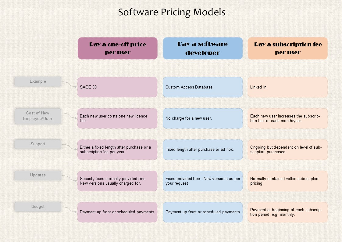 Infographic comparing the three main pricing models available when purchasing business software, namely Paying a one off price per user, paying a software developer and paying a subscription fee per user.