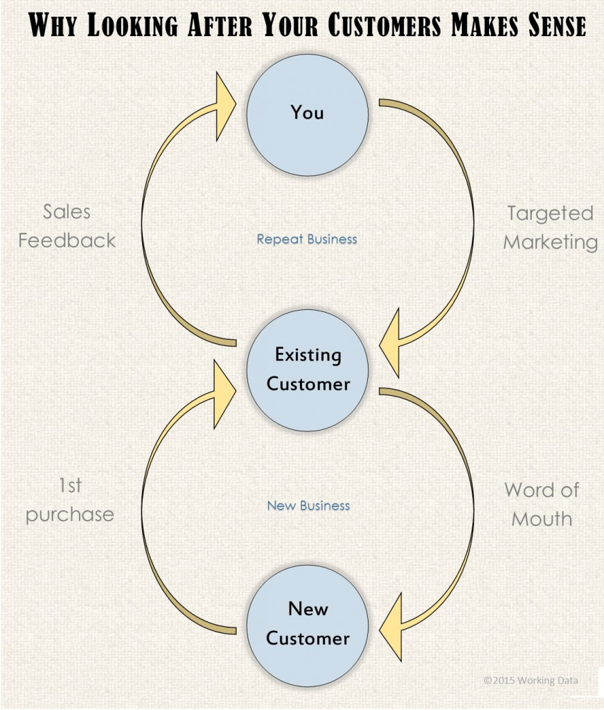 Diagram showing the data cycles that occur when you look after your customers