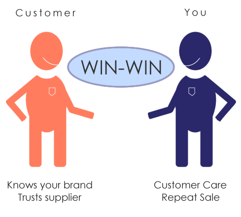 Graphic demonstrating a win win transaction between a business and its existing customers