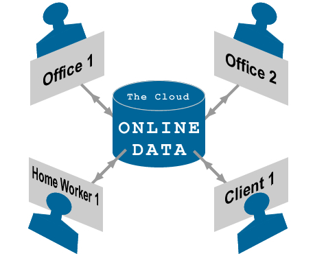 Access Database in the cloud